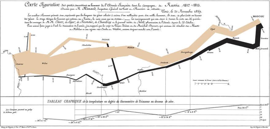 Datavisualisation - Carte figurative des pertes de l'armée française campagne de Russie 1812-1813