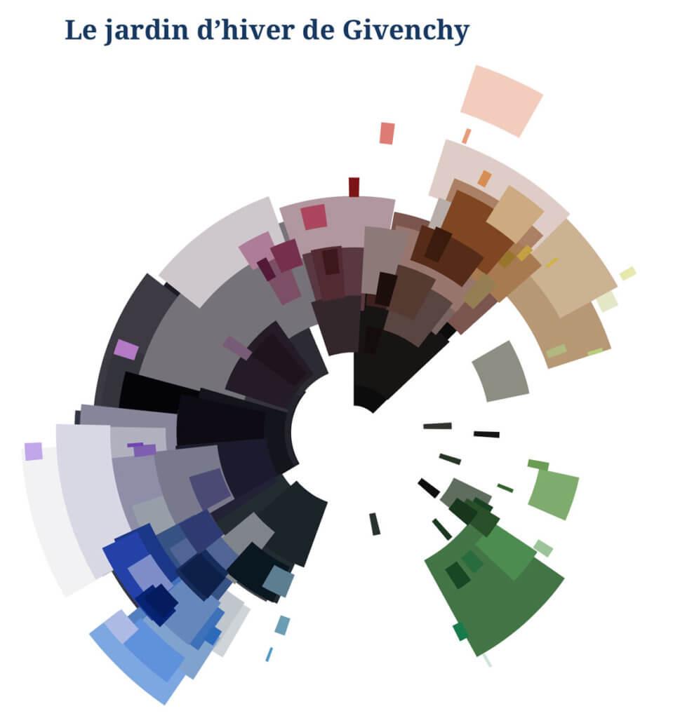 Le Figaro - Datavisualisation Jardin d'hiver Givenchy