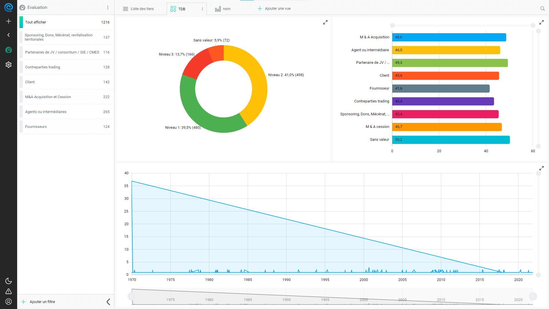 AFA - Évaluation tiers